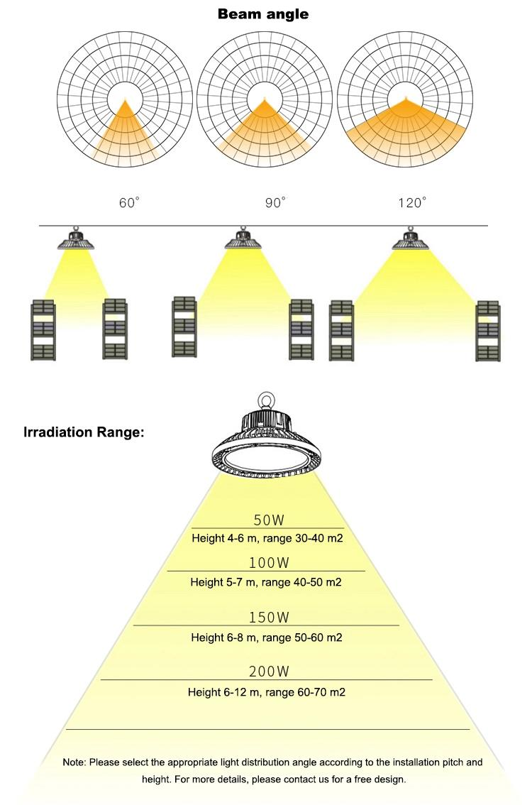 Different beam angle for optionl